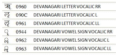 vogais-raras-unicode